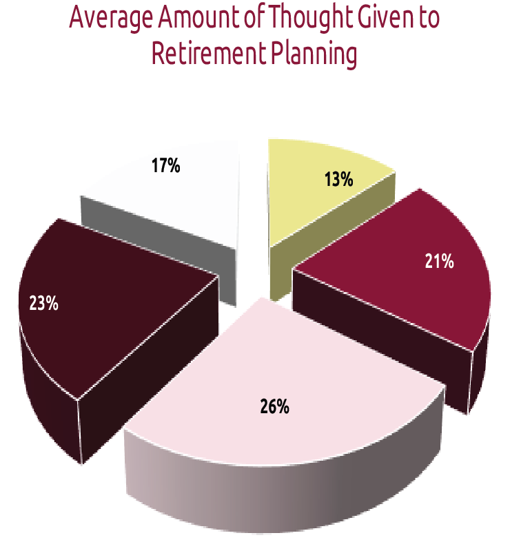 Thought Given to Retirement Planning